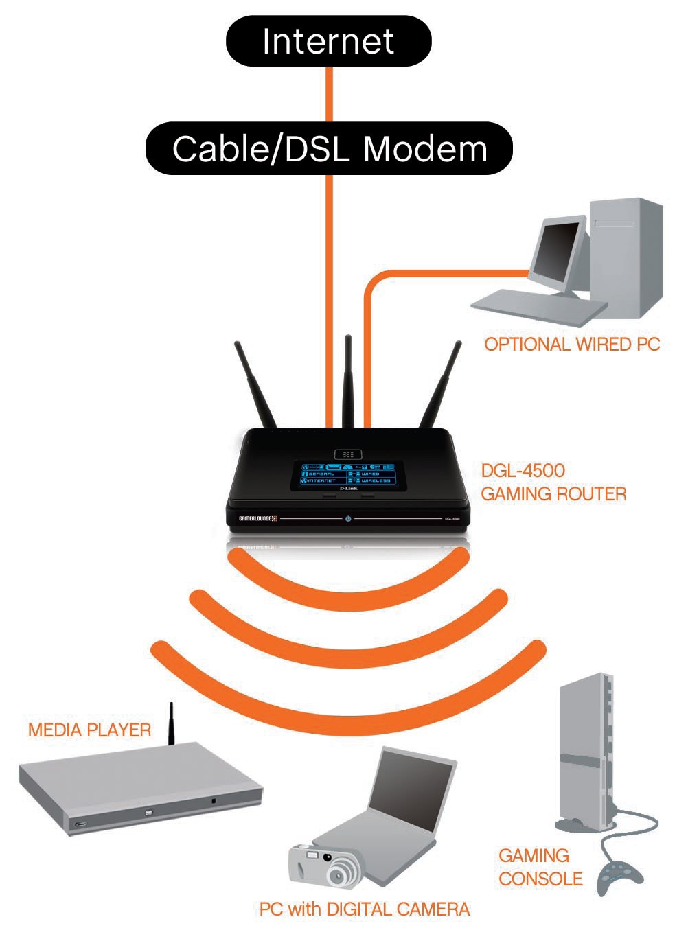 DLink DGL4500    Wireless    Installation Considerations   D