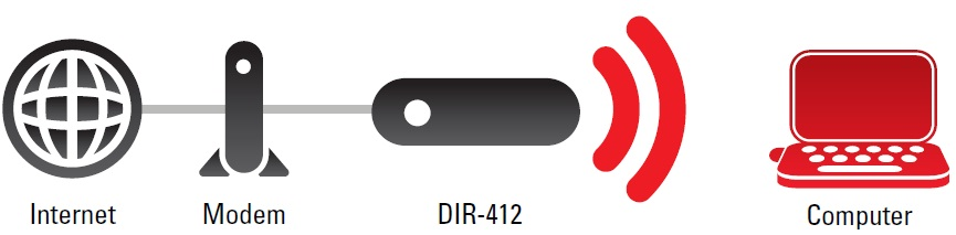 DIR-412-Installation
