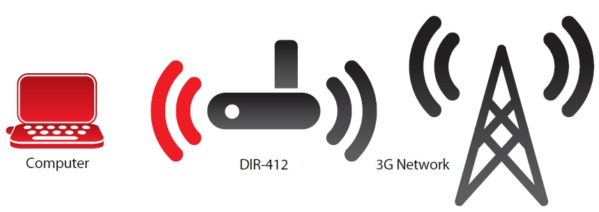 DIR-412-Wireless