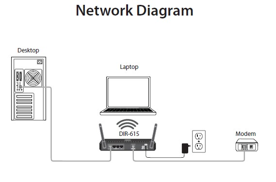 D-Link DIR-615 Wireless Installation Considerations | D-Link Blog Home