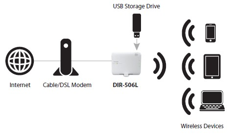 D-Link DIR-506L Router Setup Diagram