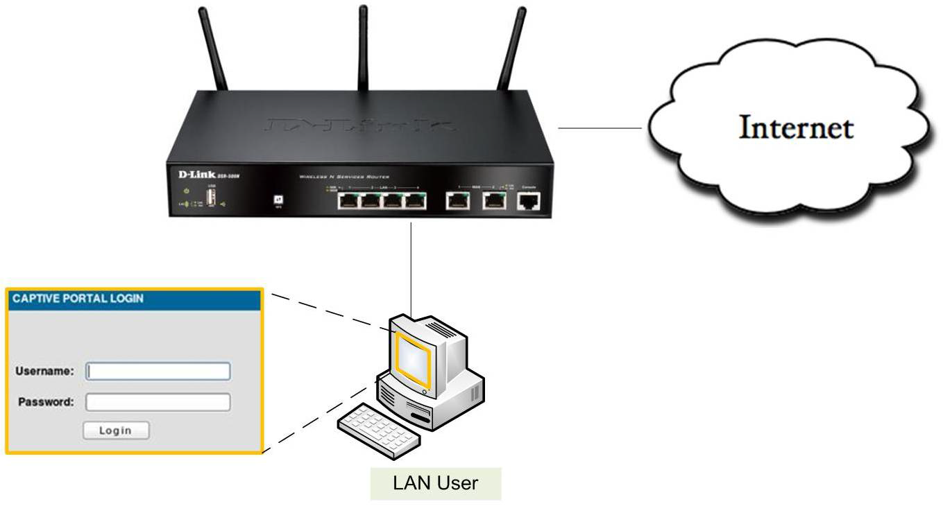 d link homepage d link wireless router support drivers dlink cc how do i configure captive portal on my d link dsr series router